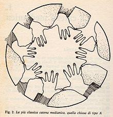 Seduta Spiritica Wikipedia