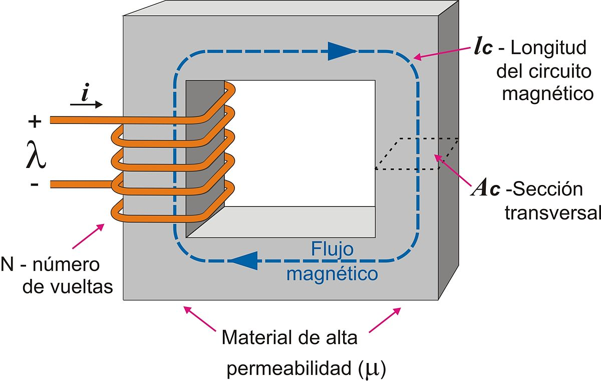 Circuito Neumatico Basico : Circuito magnético wikipedia la enciclopedia libre