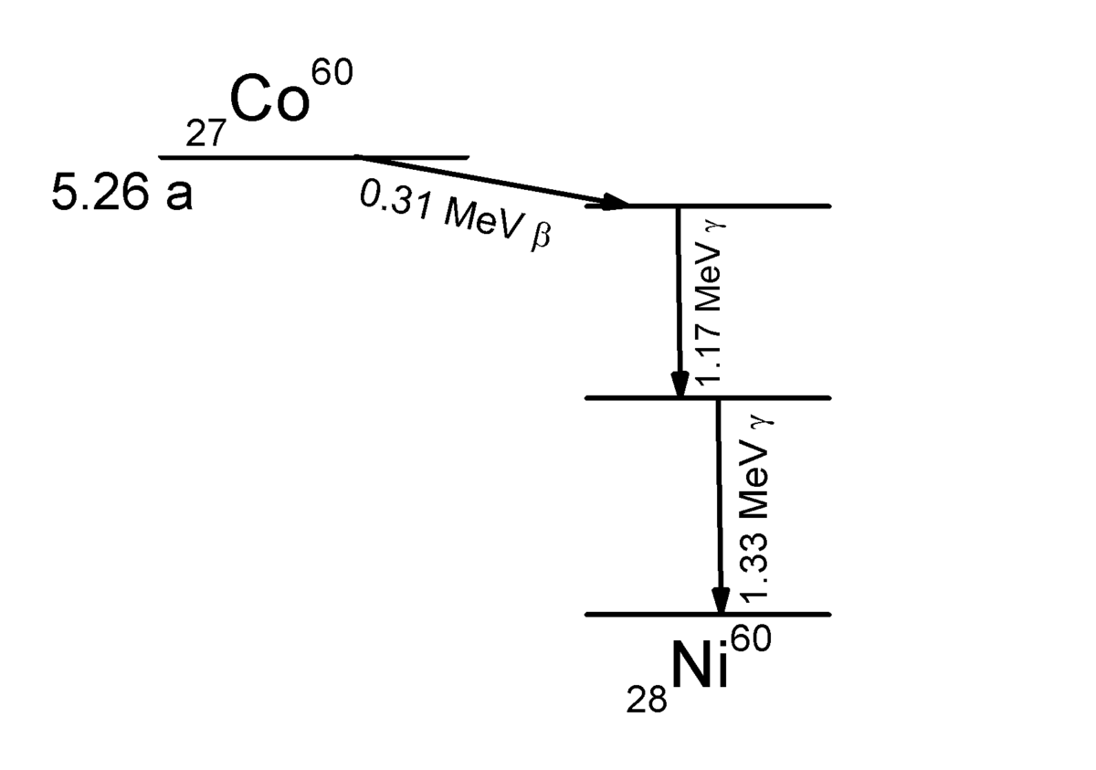 Cobalto-60 - Wikipedia, la enciclopedia libre
