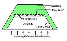 Compact linear Fresnel reflector absorber transfers solar energy into working thermal fluid