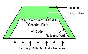 Compact linear Fresnel reflector - Fig.2: Incident solar rays are concentrated on insulated steam tubes to heat working thermal fluid
