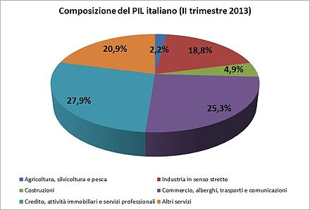 Il PIL italiano del II trimestre 2013 suddiviso tra le principali attività economiche. Dati Istat.