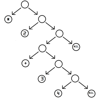 S-expression - Image: Corrected S expression tree 2