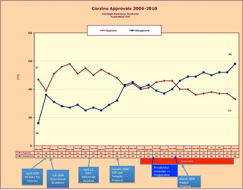 Corzine Approvals