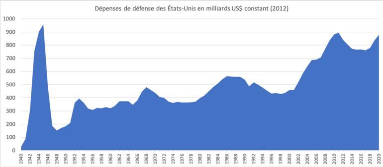 """Résultat de recherche d'images pour """"Etats-Unis : Budget de guerre et conflits Images"""""""