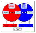 Diagram Policy Advocacy Evaluation vs Policy Analysis Evaluation - Created by Grant Ennis in December 2011.png