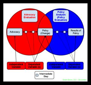 Advocacy evaluation -  Advocacy Evaluation.