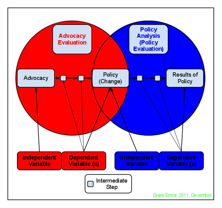 Diagram Policy Advocacy Evaluation vs Policy Analysis Evaluation - Created by Grant Ennis in December 2011