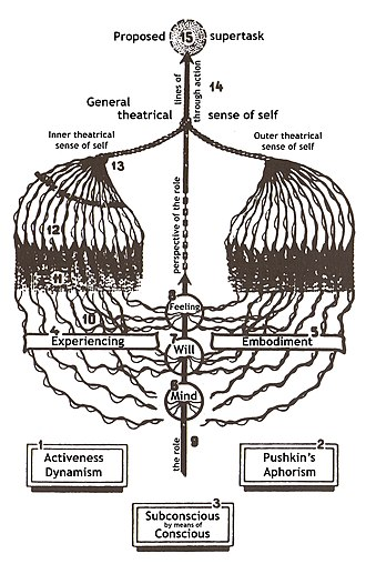 "Konstantin Stanislavski - Diagram of Stanislavski's 'system', based on his ""Plan of Experiencing"" (1935), showing the inner (left) and outer (right) aspects of a role uniting in the pursuit of a character's overall ""supertask"" (top) in the drama."