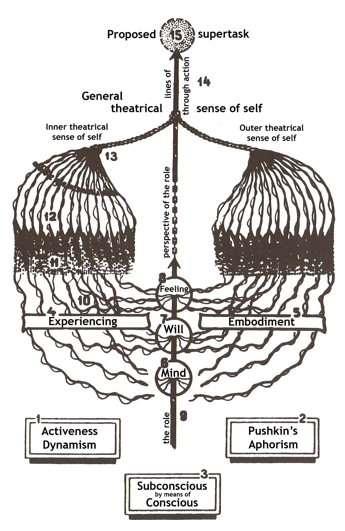 Stanislavski's Life and Impact on Theater