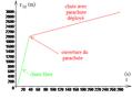 Diagramme horaire de position d'un parachutiste.png