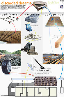 Recycled materials[edit]. Recycling items for building. Sustainable  architecture ...