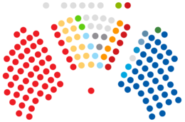 Distribution of seats in the Parliament for each party