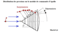 Distribution pressions sur cône Apollo incidence zéro.png