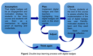 Digital badge - Image: Double loop learning process with digital badges