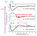 Dynamics of bond hardening.png