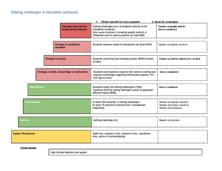 Grantsapgproposals2015 2016 Round1wikimedia Argentinaproposal