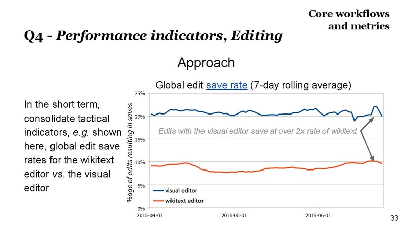 File:Editing department – Quarterly Review slide deck, 2014–15 Q4.pdf
