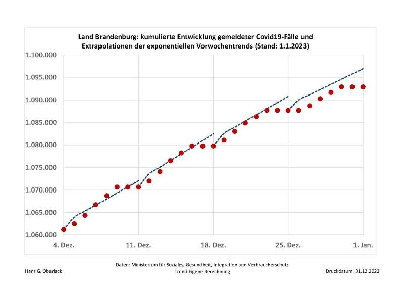 File:Entwicklung der Covid-19 Fälle in Brandenburg.pdf