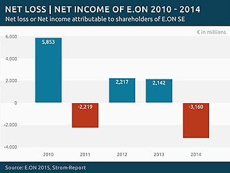 E.ON - Image: Eon income loss