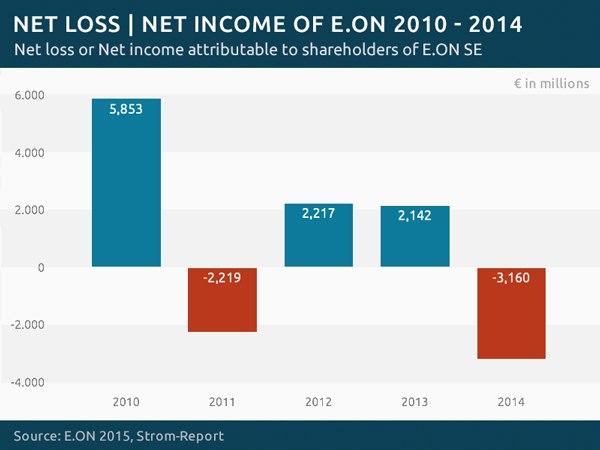 Eon-income-loss