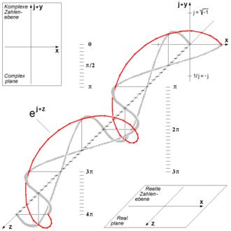 Euler's formula - Three-dimensional visualization of Euler's formula. See also circular polarization.