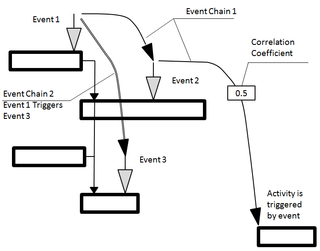 Event chain diagram wikipedia event chain diagrams two event chains one of the triggers an activity ccuart Image collections