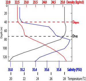 Mixed layer - Image: Example blt 31Jan 2002 Argo 2