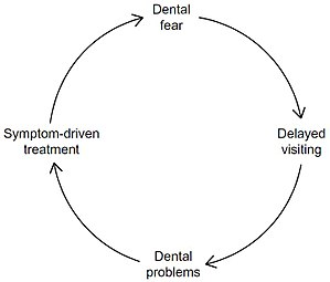 Figure 1 Vicious cycle of dental fear.jpg