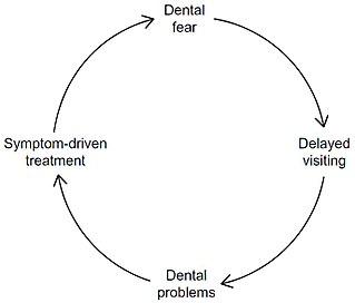 Dental fear Medical condition