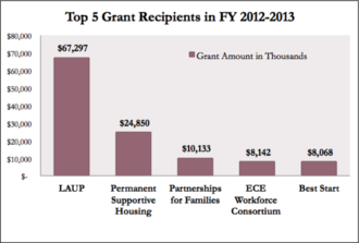First 5 Los Angeles - First 5 LA Top 5 Grant Recipients 2012-2013