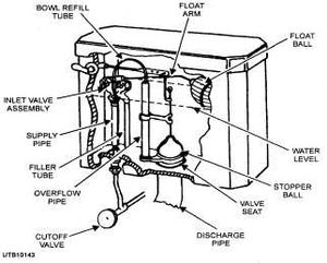 Diagram the various parts of a toilet tank. Th...