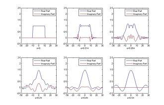 Fractional Fourier transform - Fractional Fourier transform