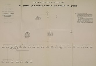House of Al Thani - 'Genealogical table of the Ruling Āl Thāni (Ma'ādhīd) Family of Dōhah in Qatar', produced in 1915.