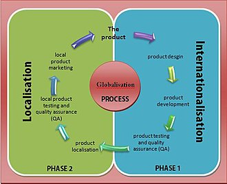 Internationalization and localization - The internationalization and localization process (based on a chart from the LISA website.)