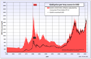 English: Historical gold price in USD and infl...