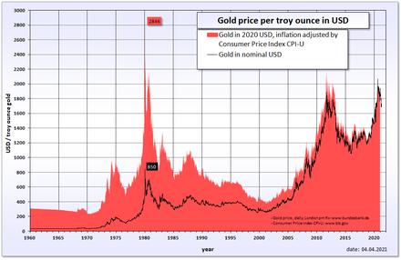 Oro Wikiwand