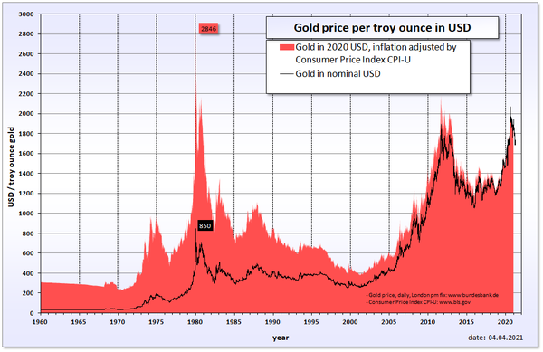 Gold price history in 1960-2011 Gold price in USD.png