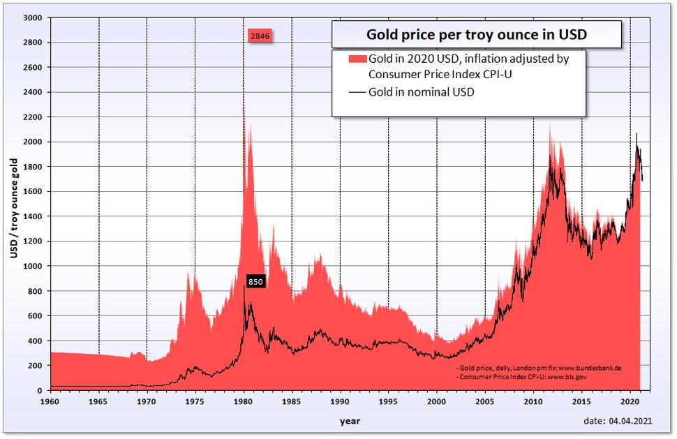 Gold price in USD