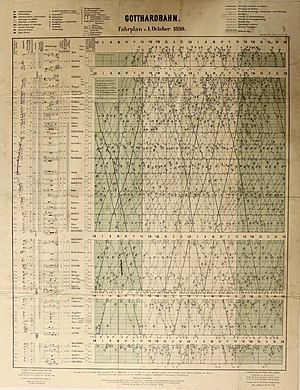 Public transport timetable - Timetable of Gotthard railway in 1899