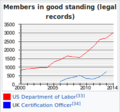 Industrial Workers of the World 2000-2014 membership graph screenshot.png