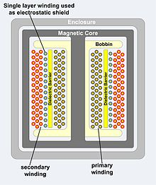 Isolation transformer - Wikipedia