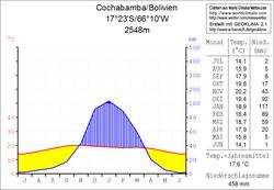 Climate diagram Cochabamba