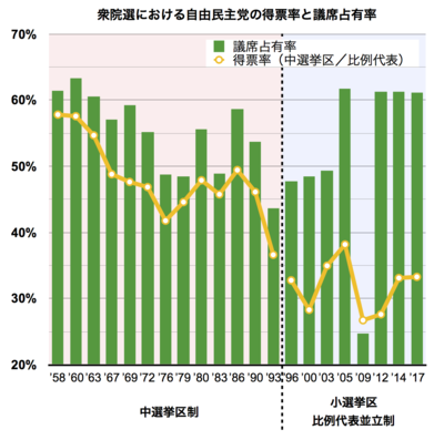 中選挙区制 - Wikipedia