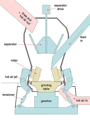 Rawmill - Typical roller mill layout