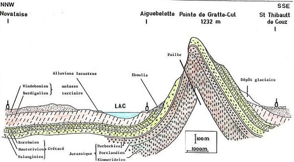 Lac d'Aiguebelette (73) 600px-Lac_aiguebelette_geolog