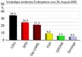 Landtagswahl im Saarland 2009 – Stimmenanteile (amtliches Endergebnis).PNG