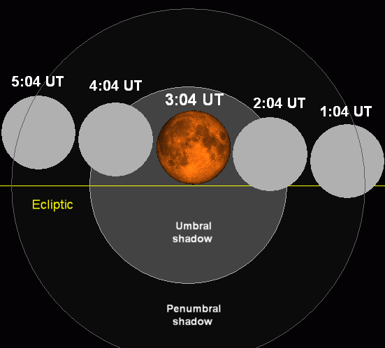 Lunar eclipse chart close-04oct28