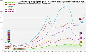 Economy of Moldova - Image: Moldova GDP Nominal vs Other Countries