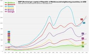 Economy of Moldova - Image: Moldova GDP Nominal vs Other Countries